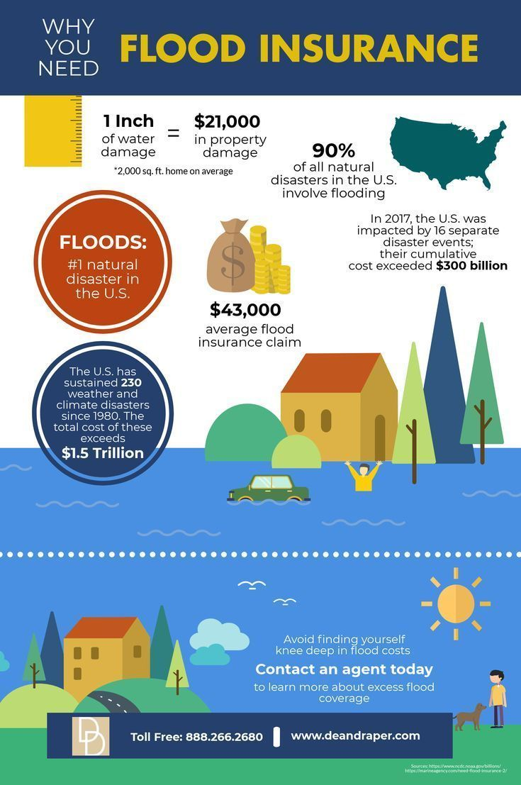 Tips For Flood Insurance And Your Mortgage Flood Insurance Cost See How The Flood Insurance Affect Your Mortgage Flood Insurance Flood Flood Information