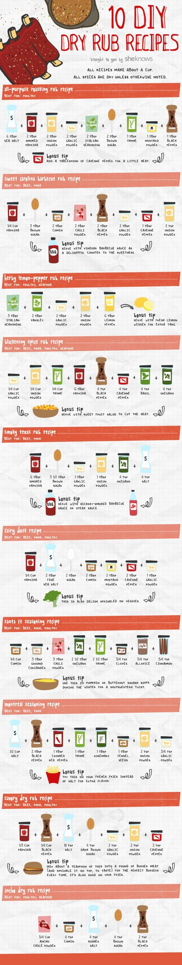 The Ultimate BBQ Rub Recipe Cheat Sheet By Lindi Smith1 day facebook twitter pinterest Flickr/jeffreywMaking the perfect dry rub for your summer barbecue can get tricky sometimes. Thanks to SheKnows, we have 10 different dry rub recipes all in one easy guide. Whether you're looking for a recipe to bring the heat or a sweet Carolina rub, this infographic has it all. You'll never need to buy store-bought dry rub ever again!These 10 rubs work on all types of meats, but the guide will tell...