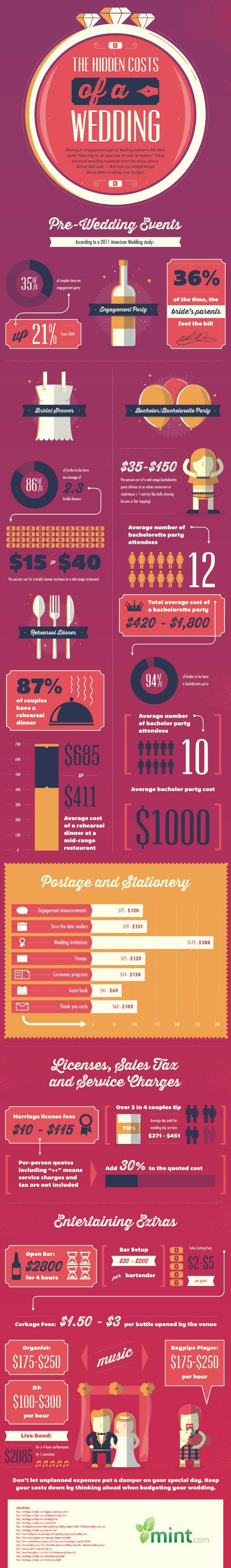 The Hidden Cost of Weddings Infographic by our CSD interviewee Erika Torres GoGirlfinance.com