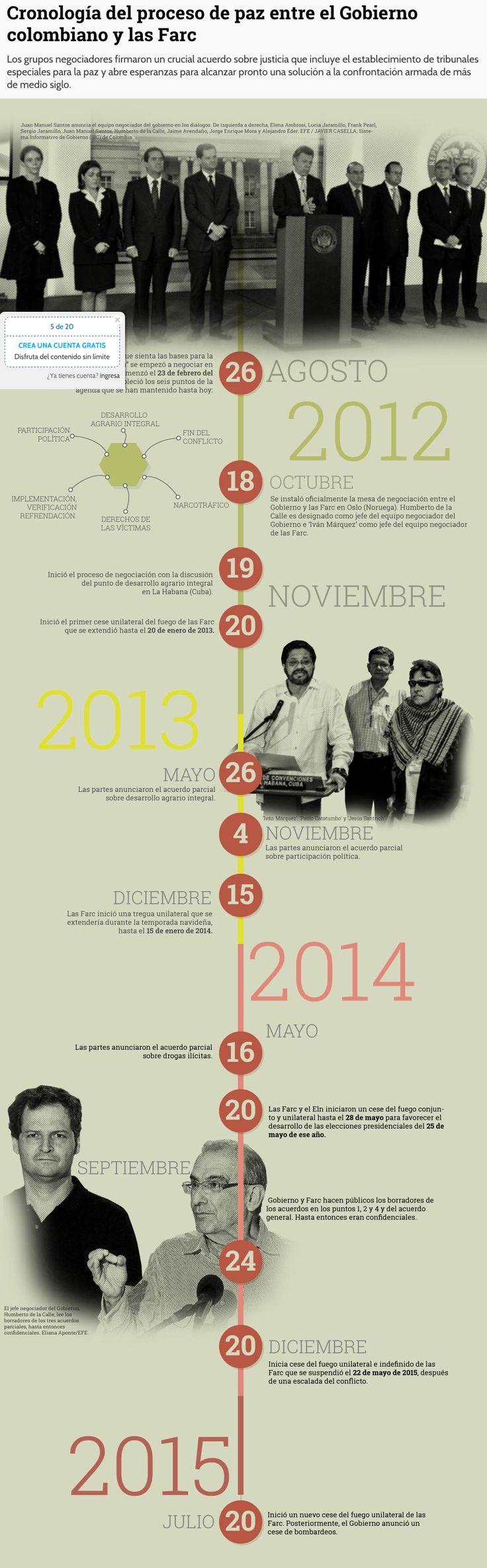 Cronología del proceso de paz entre Colombia y las FARC, infografía vía diario El Tiempo