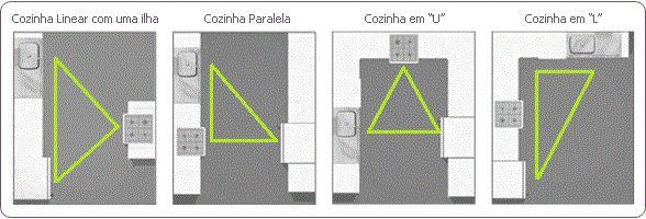 A regra do triangulo cria um triangulo de trabalho entre fogão, geladeira e pia, assim a circulação fica mais fácil entre os três elementos principais da cozinha.