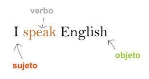 Debemos recordar que el presente simple en inglés es usado para hablar de cosas habituales, ahora veamos los 40 ejemplos del presente simple.