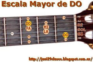 Clases simples de Guitarra y Piano: Guitarra: Escalas Mayores (Digitación)