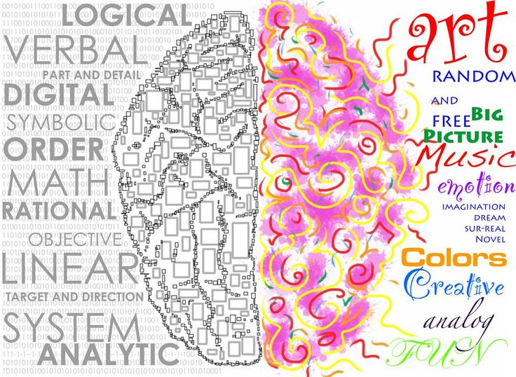 Left vs Right Brain Test | The Onshore World: Left Brain VS Right Brain