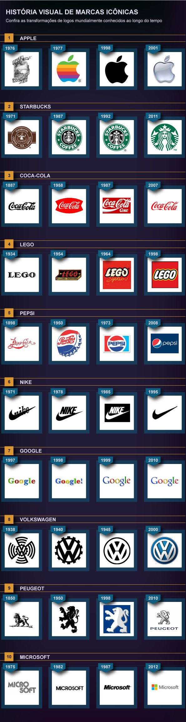the evolution of 10 famous logos P.S. look at the BMW first one and what does it look like to you? haha