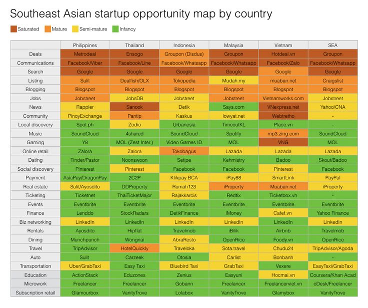 Here's an opportunity map by country for startups in Southeast Asia