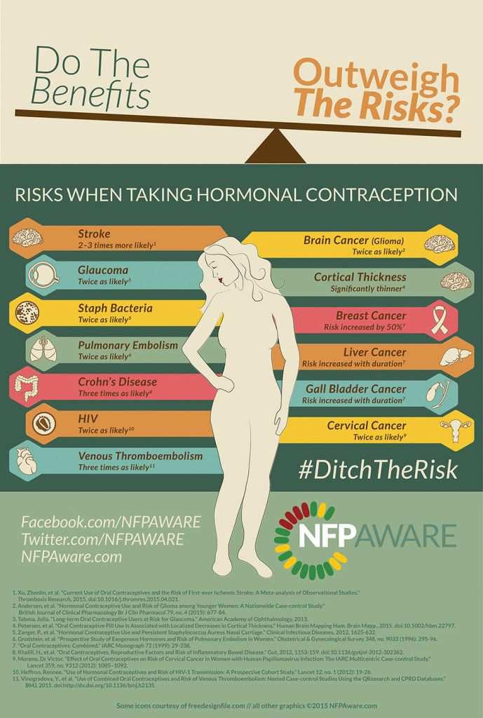Saying No To Birth Control Pinterest Fertility Women Empowerment And Health