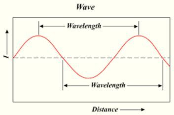 What is wave? Waves transport energy without transporting matter. The energy transportation is carri...
