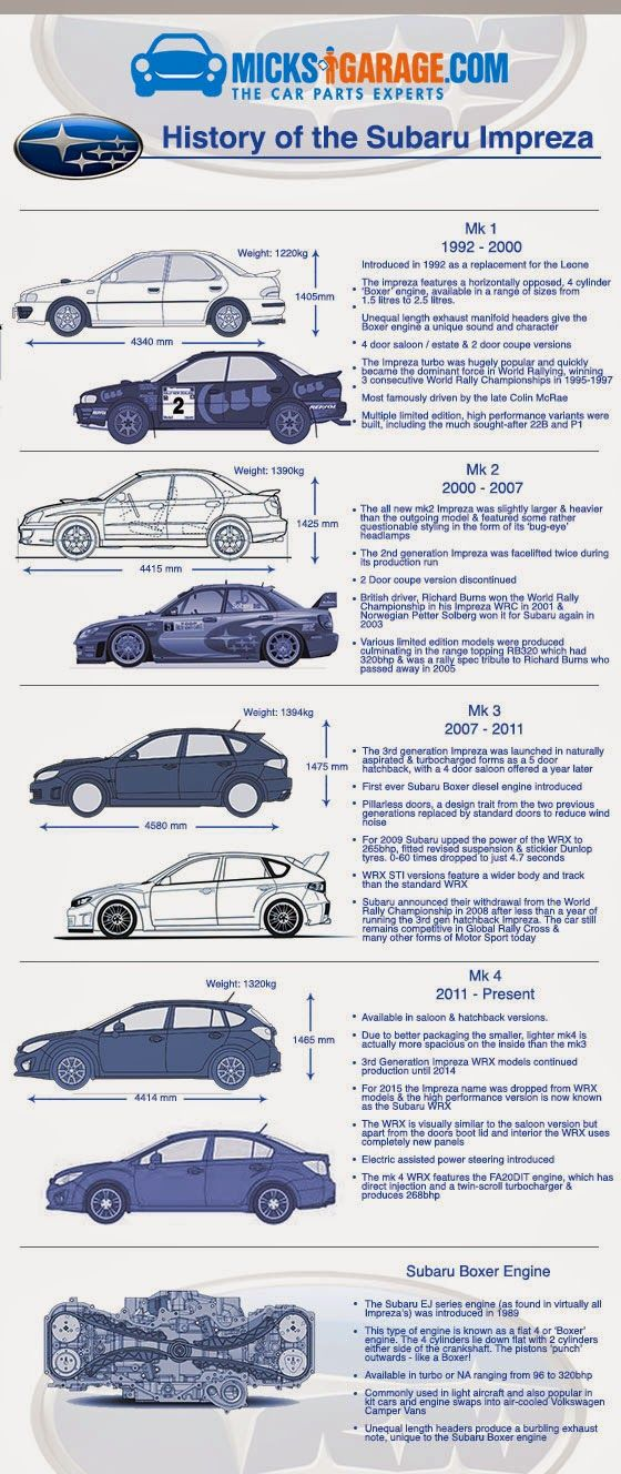 An Infographic about the history of the Subaru Impreza from it's inception in '92 right up to the present day Mk4. Created by the team at MicksGarage.com