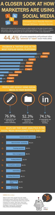 Infographic: 76.9% of marketers use blogs for content marketing