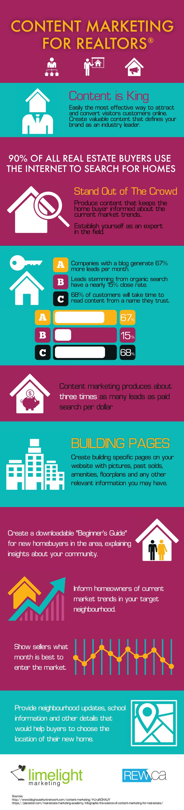 Infographic – Content Marketing for Realtors