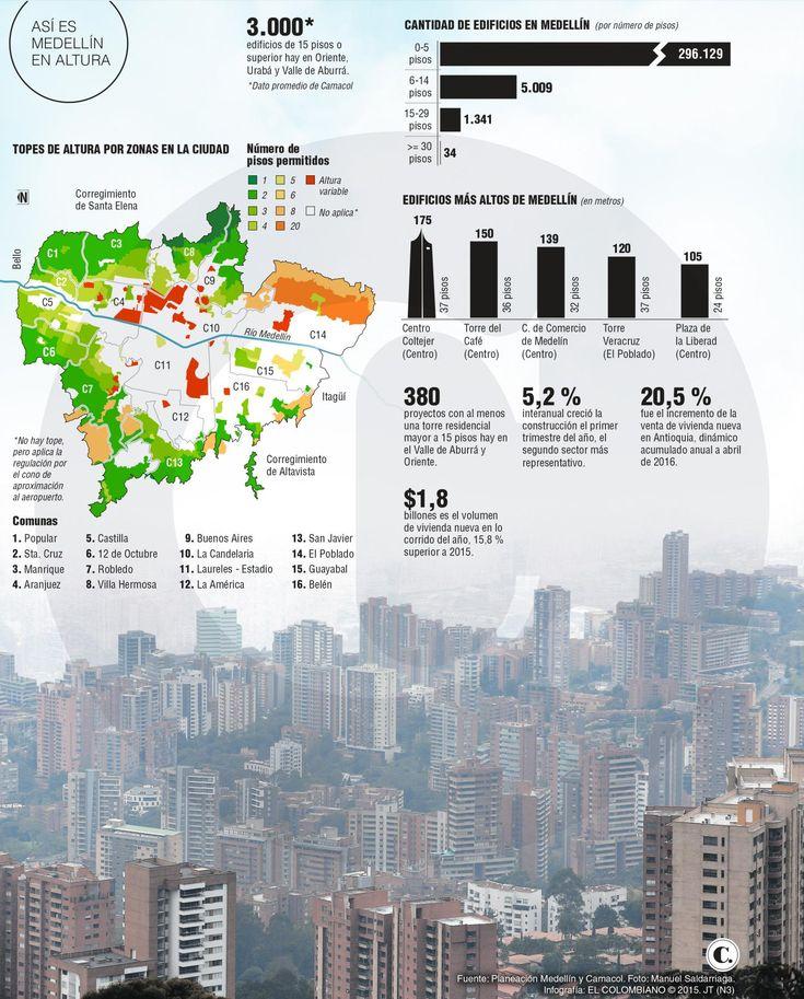 El cielo de Medellín lo tocan 1.375 edificios