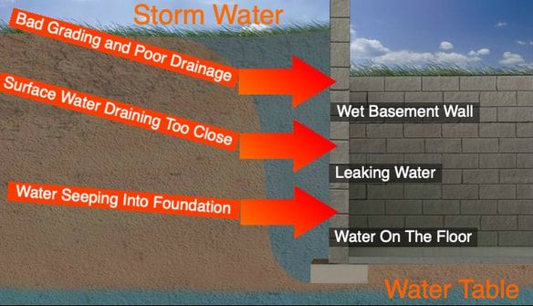Wet Leaking Foundation Walls And Basement Water Problems Diagram