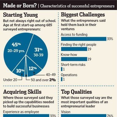 """Made or Born? Characteristics of successful entrepreneurs.""     http://www.businessopportunity.com/"