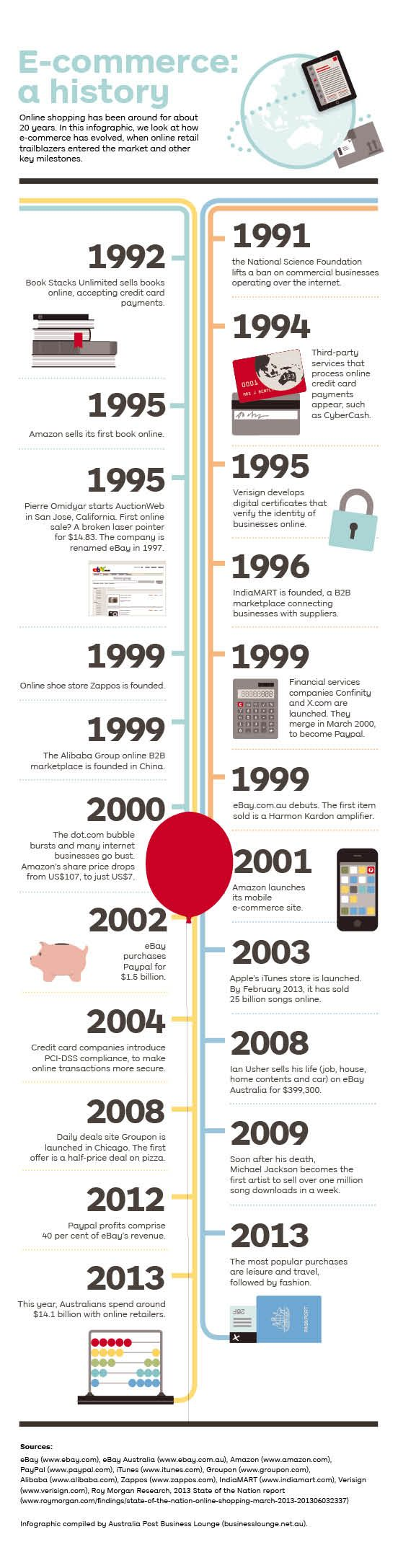 BL256 - Infographic: E-commerce: a history