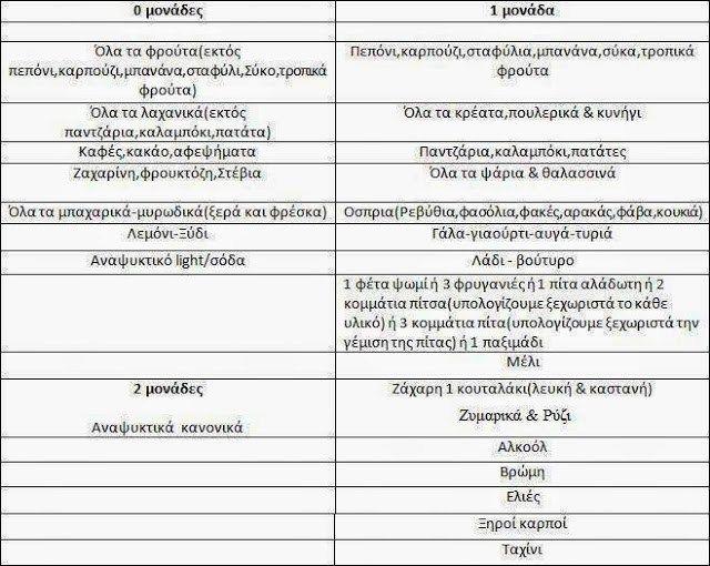 Τα πάντα για τη δίαιτά των μονάδων και αναλυτικός πίνακας με τροφές-μονάδες που αναλογούν - Daddy-Cool.gr