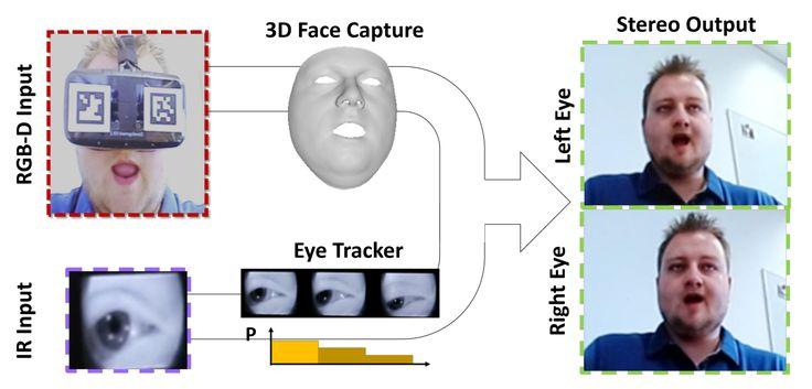 ドイツ:フリードリヒ・アレクサンダー大学、米スタンフォード大学、ドイツの研究機関「Max Planck Institute for Intelligent Systems(MPI-IS)」の研究者たちは、VRヘッドセット装着者の顔の表情や目...