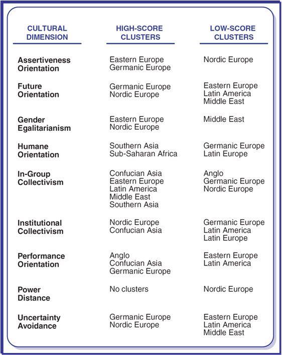 geert hofstedes cultural dimensions theory The hofstede model applications to  marieke de mooij and geert hofstede  the number of dimensions, the subjects (schwartz – teachers and students.