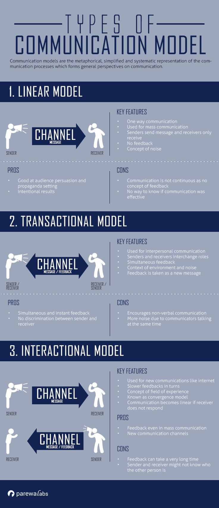 Models Of Communication Interactive Model Of