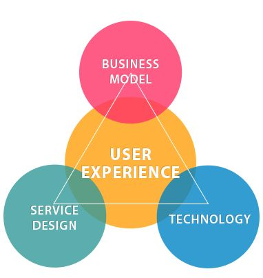 BEST= Business+ User Experience + Service Desing + Technology