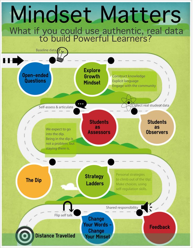 Mindset matters. My journey learning about growth mindset with authentic student data to build powerful learners