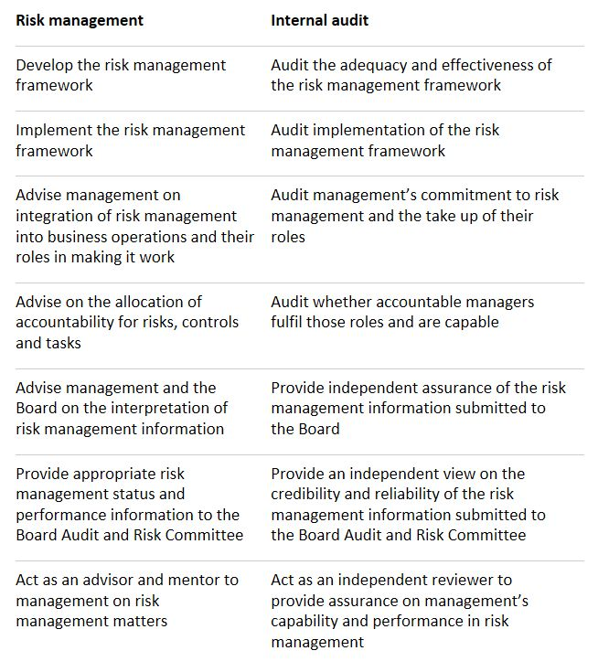 Internal Audit vs. Risk Management