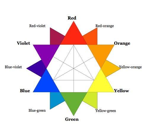 """Вы читаете перевод статьи Камерона Чапмана """"Color Theory for Designers, Part 1: The Meaning of Color"""". Над переводом работали Ольга Скулки…"""