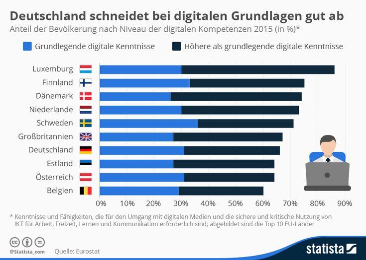 Deutschland schneidet bei digitalen Grundlagen relativ gut ab | Statista