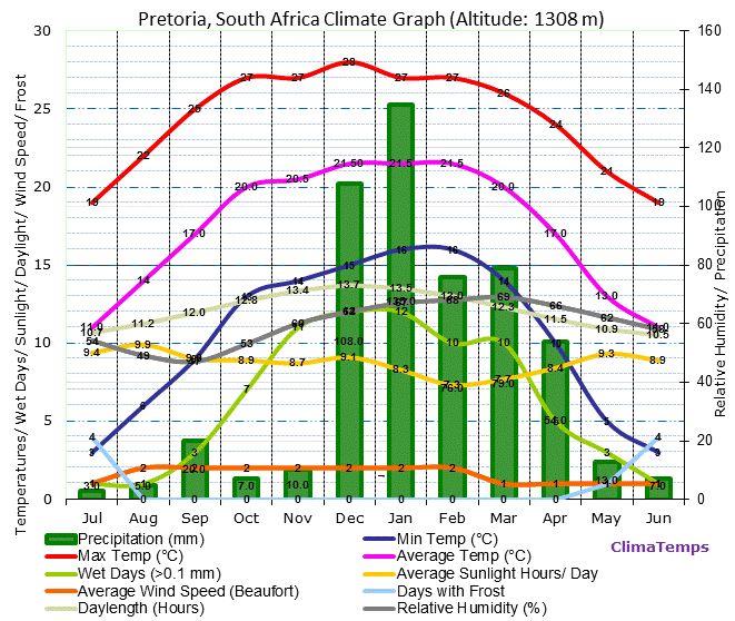Pretoria Climate Graph