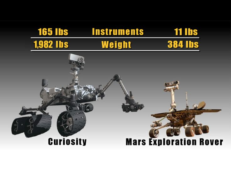 Curiosity is twice the size of Mars rovers Spirit and Opportunity and five times as heavy.