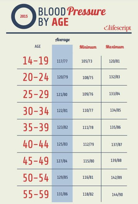 Blood Pressure Age Chart Image 1 Of 3