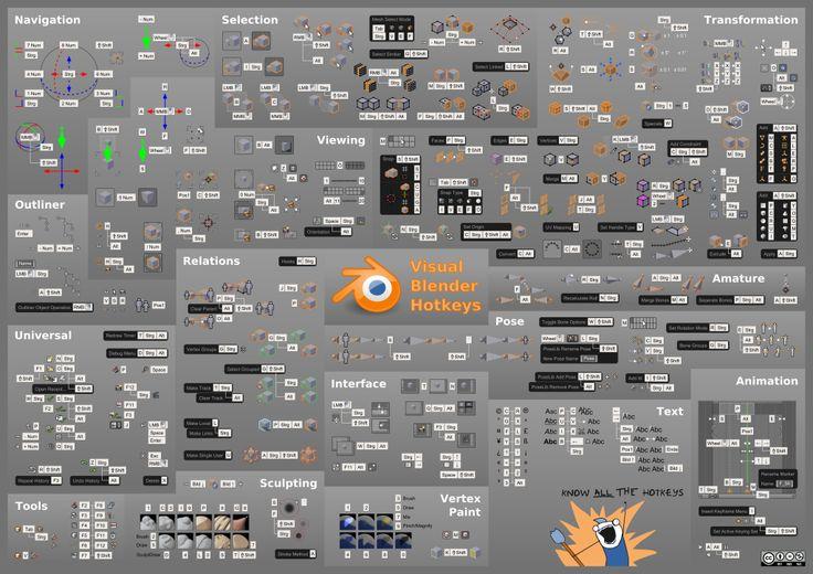 blender visual hot keys Cursos y mas en: http://linformatik.es/blog/category/cursos/?lang=es