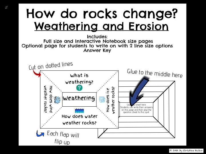 """Weathering and Erosion interactive notebook activity and worksheets. This graphic organizers focus on the question """"How do rocks change?"""" It defines weathering and erosion, as well as describing what causes weathering and erosion."""