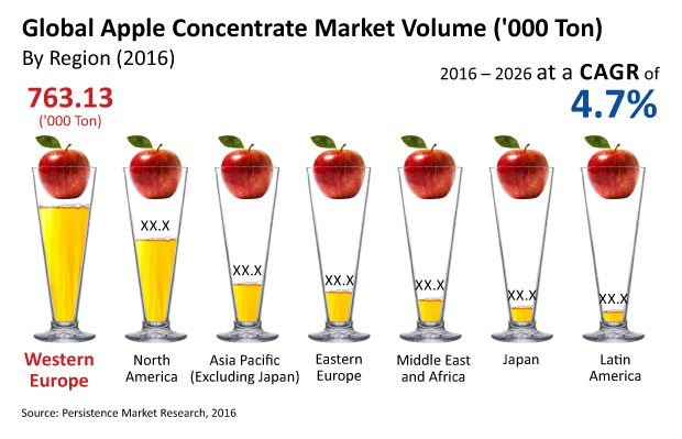 Apple Concentrates Market Key players Agrana Juice, Tree Top, Doehler Group, Shaanxi Hengtong, Huiyuan Juice, Britvic PLC, Welch Foods, Rauch Fruit Juice, Pfanner, and Cobell.