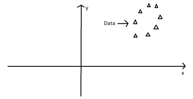 Principal Component Analysis 4 Dummies: Eigenvectors, Eigenvalues and Dimension Reduction #pca #principle #component #analysis #high #dimensional #data #reduction