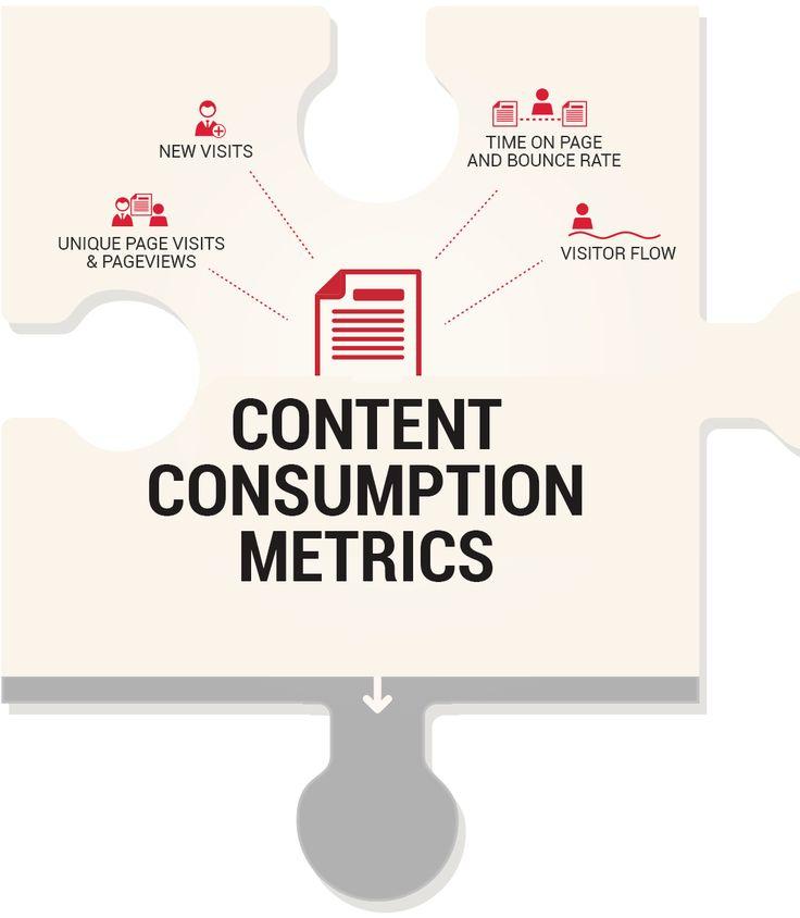 KPIs for measuring content marketing ROI