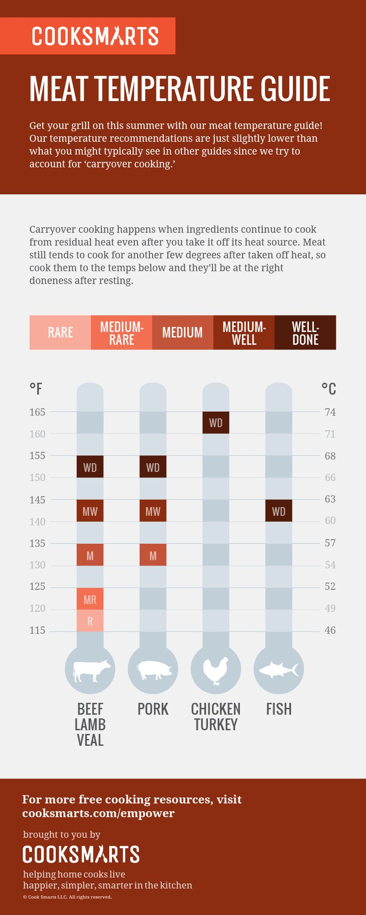 Meat Temperature Guide via @cooksmarts #grilling #infographics
