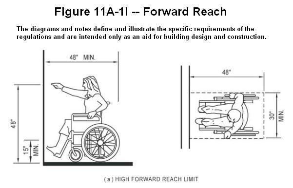 Counter Height Ada Requirements : Front approach ada BDCS Pinterest