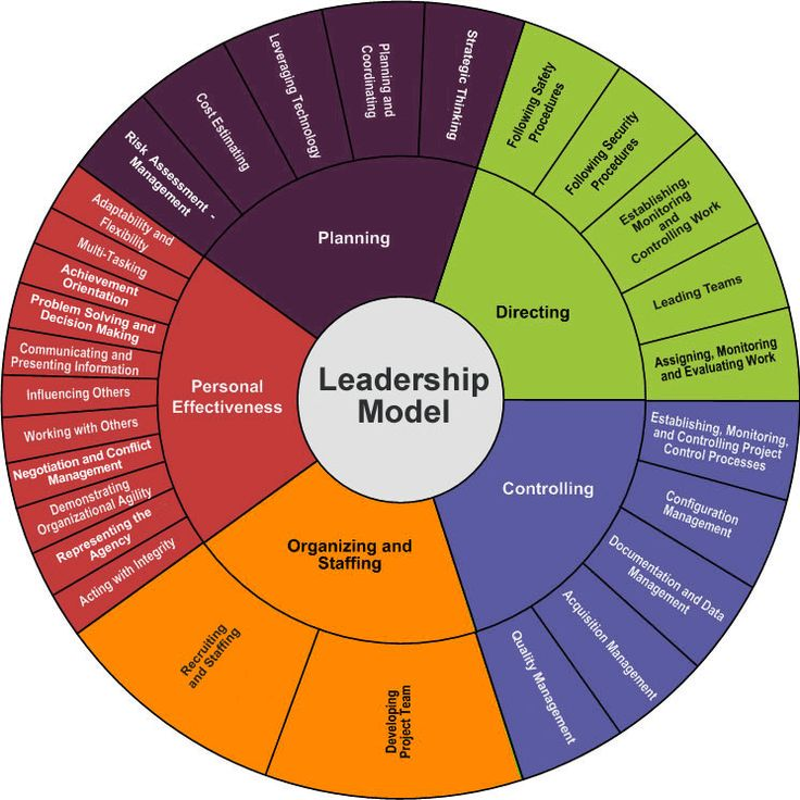 Competency Model Yahoo Image Search Results Work