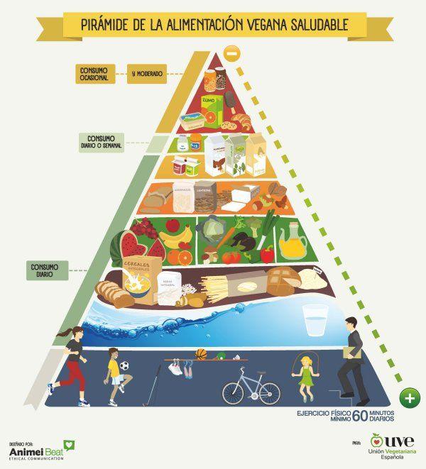 ¿Es incompatible una dieta vegetariana con el deporte? La nutricionista Naira Fernández te cuenta cómo hacer compatible la dieta vegetariana y el deporte