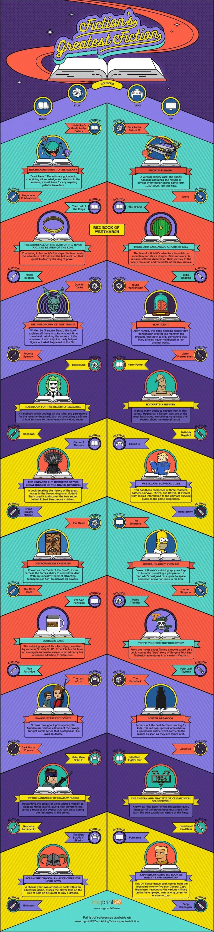 Fiction's best fiction Most famous fictional books mentioned in the works of fiction (infographic)