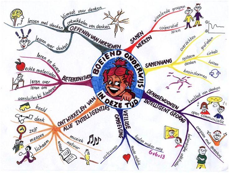 Een mooie duidelijke mind map over het onderwijs van nu.