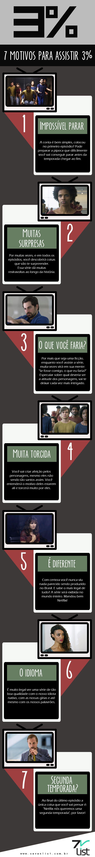 Finalmente chegou ao Catálogo da Netflix a primeira série brasileira original dessa linda. Hoje nós do Seven List listamos 7 motivos para assistir 3%.#SevenList #Art #Design #TV #TVShow #Netflix #Brasil #3%
