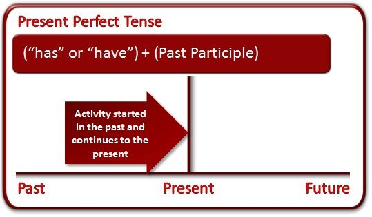 What Is the Present Perfect Tense? (grammar lesson)