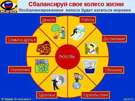 5 сфер жизни человека: 26 тис. зображень знайдено в Яндекс.Зображеннях
