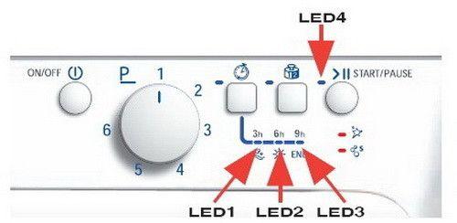 Hotpoint dishwasher Errors - LED lights location 1