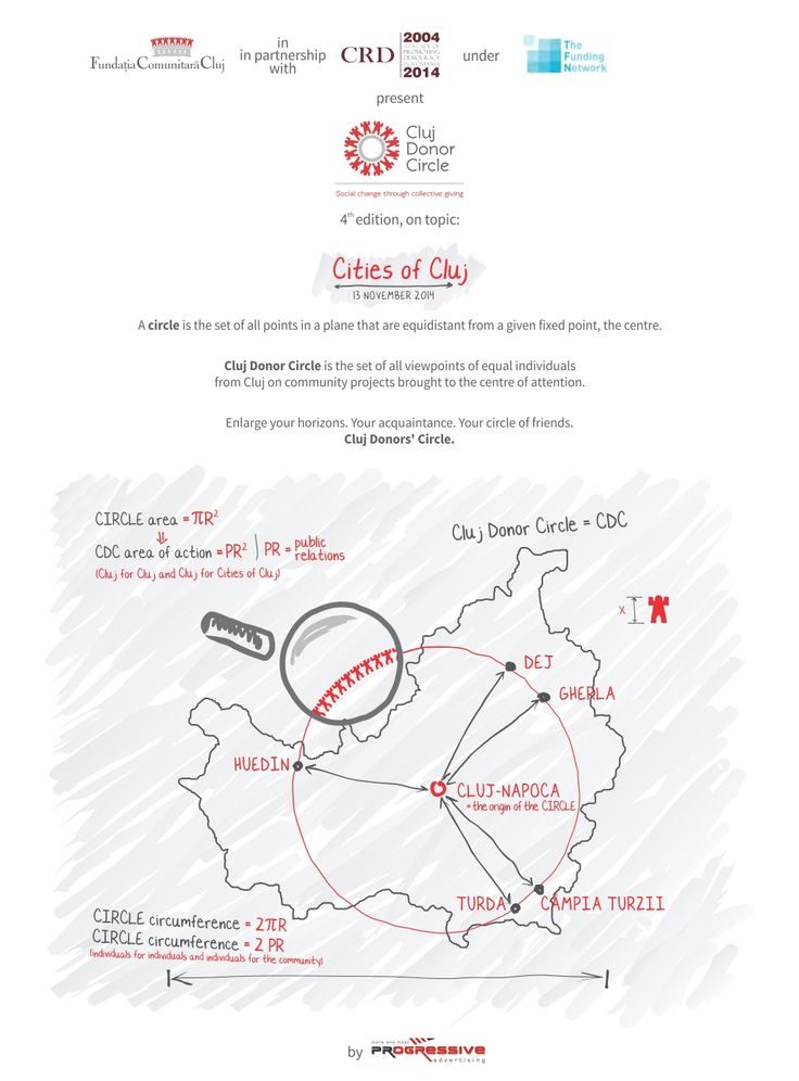 """The previous edition of the Cluj Donor Circle revolved around the topic """"Mini ABC: Action. Benefit. Community"""" that switched the spotlight from the city centre to uptown areas so as to foster their cultural revival or the regeneration of public facilities and to include them somehow in what Cluj seeks to become: European Capital of Culture in 2021.  If at the time we focused on residential areas, this time we wish to go further.   www.fundatiacomunitaracluj.ro"""