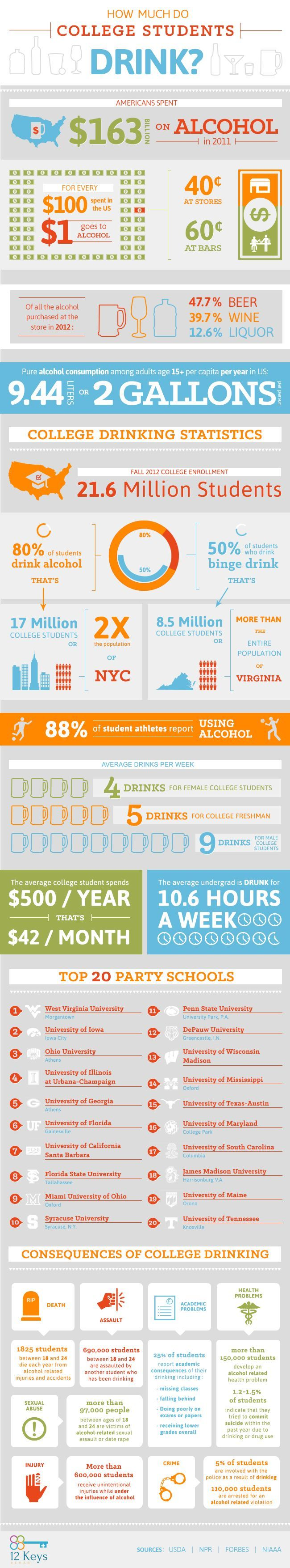 How Much Do #College Students Drink?: An #Infographic #bingedrinking: