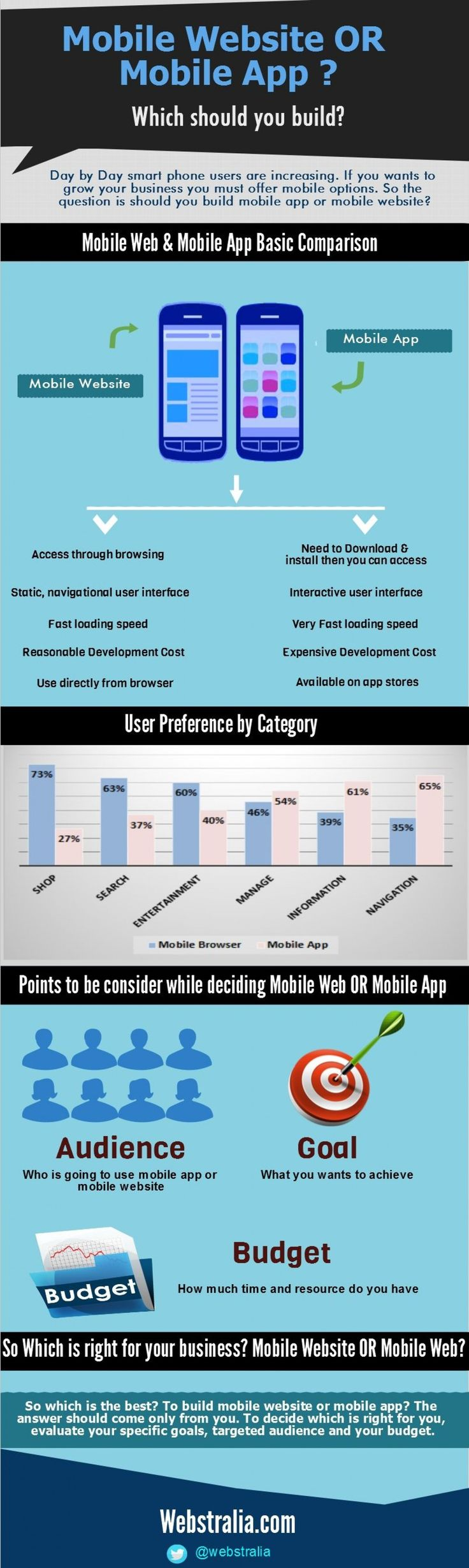 Day by Day smart phone users are increasing. If you wants to grow your business you must offer mobile options. So the question is should you build #mobile_app or #mobile_website? This Infographic Shows comparison between mobile app and mobile website.