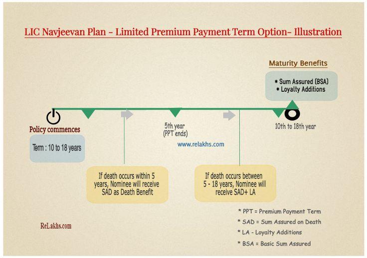 Lic nav jeevan plan features illustration returns